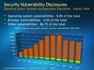 Security Vulnerability Disclosures